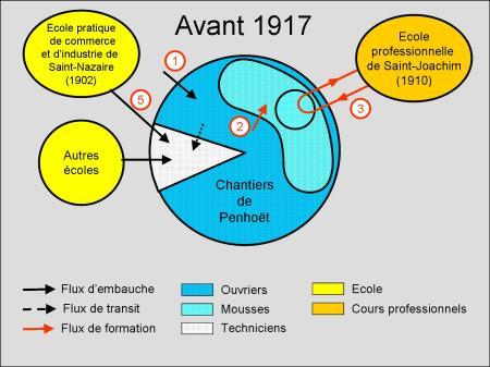 Avant1917